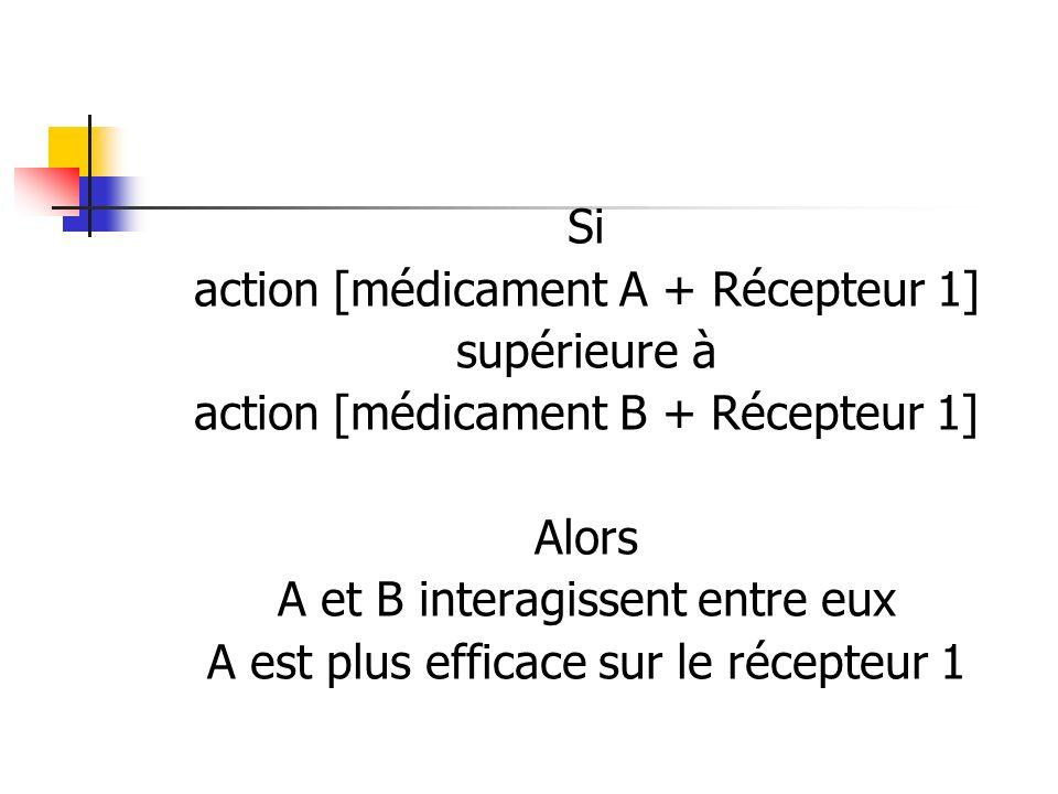 action [médicament A + Récepteur 1] supérieure à